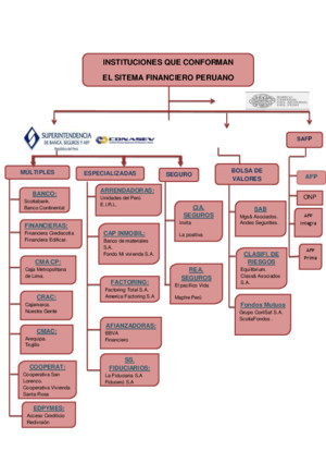 MAPA MENTAL DEL SISTEMA FINANCIERO