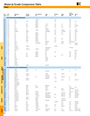 Material Grade Comparison Table