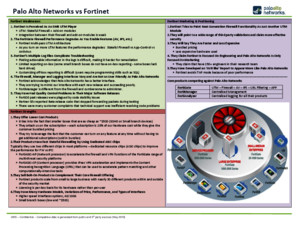 Palo Alto Networks vs Fortinet