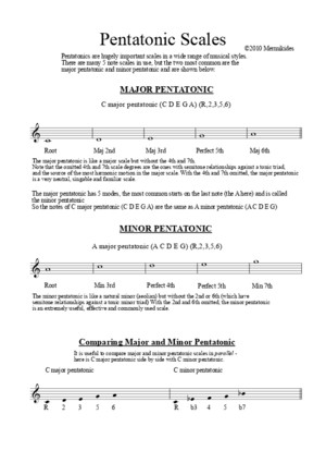 Pentatonic and Blues Scales