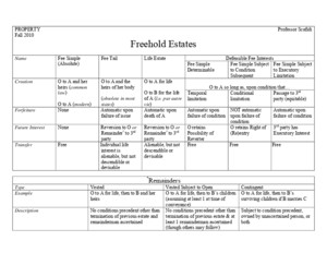 Property Freehold Estates Chart F2010