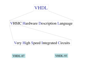 VHDL VHSIC Hardware Description Language Very High Speed Integrated Circuits VHDL-87 VHDL-93